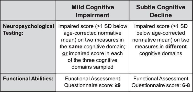 Comparison of the actuarial neuropsychological criteria for mild cognitive impairment and subtle cognitive decline. The criteria are set up along a continuum and capture both the breadth and depth of cognitive impairments.