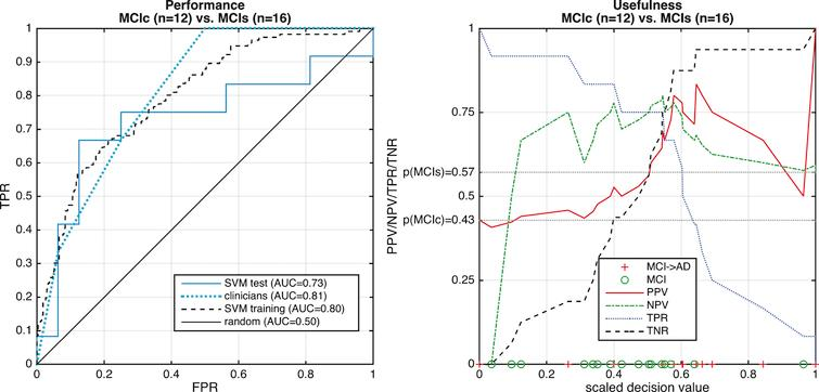 Separating stable (MCIs) from those