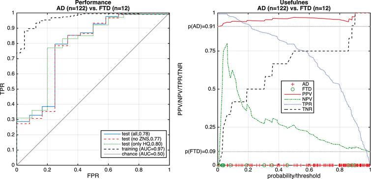 Performance of differential diagnosis of FTD versus AD. Left: ROC curve, where the dashed black line indicates the cross-validated result from the training data and the solid blue line the test result. Red and green dashed lines illustrate the performance when cases are restricted to those with high quality (HQ) or cases without comorbid brain disorders (no comorb). Right: Indication of usefulness in terms of PPV and NPV. Markers on the x-axis indicate FTD (green circles) and AD (red crosses).