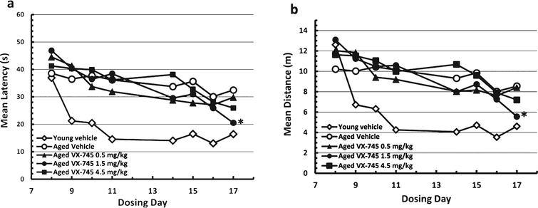 Morris water maze test results during acquisition phase. Results in vehicle-treated young rats and aged rats treated with 0.5, 1.5, or 4.5 mg/kg VX-745 shown as mean (±SEM) Latency (a) and mean (±SEM) Distance (b) by Day of testing. *p< 0.05, for 1.5 mg/kg VX-745 versus aged-vehicle treated rats at last day of testing.