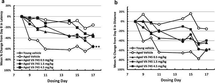 Normalized Morris water maze test results during acquisition phase. Results in vehicle-treated young rats and aged rats treated with 0.5, 1.5, or 4.5 mg/kg VX-745 shown as Latency (c) and Distance (d) as percentage change from initial testing results at day 8. **p< 0.01 and *p< 0.05 by t-test for latency and distance, respectively, for 1.5 mg/kg VX-745 versus aged-vehicle treated rats at last day of testing.