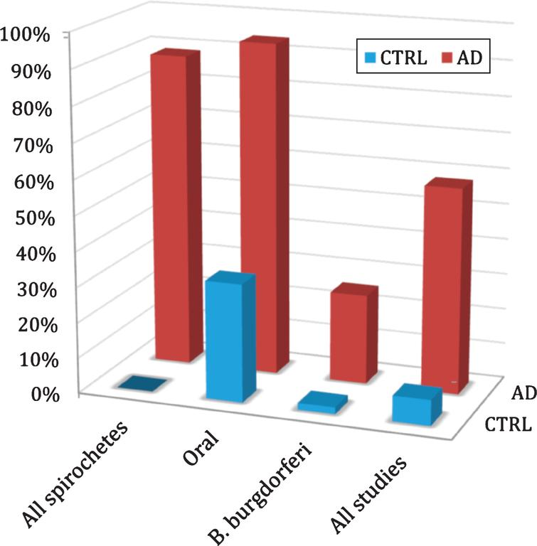 Association of spirochetes with Alzheimer's disease. The frequency of spirochetes is significantly higher in the brains of Alzheimer's disease patients compared to controls. Graph from Miklossy J (2011) Alzheimer's disease - a neurospirochetosis. Analysis of the evidence following Koch's and Hill's criteria. J Neuroinflammation 8, 90 [126]. Copyright 2011. Reprinted with permission under the terms of the Creative Commons Attribution License, (http://creativecommons.org/licenses/by/2.0) and permission from Judith Miklossy.