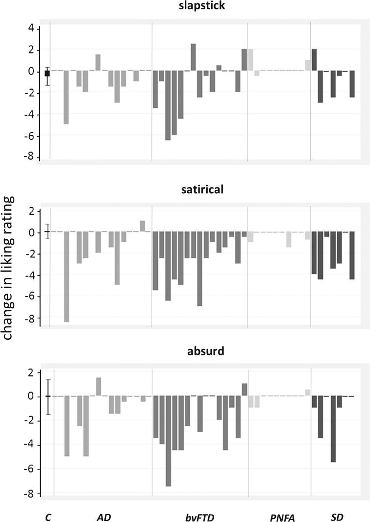 Questionnaire data on changes in liking of comedy over a 15 year interval are shown for individual patients in each disease group (Alzheimer' disease, AD; behavioral variant frontotemporal dementia, bvFTD; progressive nonfluent aphasia, PNFA; semantic dementia, SD) alongside the mean change in liking for the healthy control group (C), with error bars indicating standard deviation from the mean in controls. Data for each comedy genre are plotted in separate panels. In each plot, the zero line indicates no change over the interval; values below the line indicate reduced liking and values above the line increased liking for that comedy genre, on a 10-point Likert scale (see text and Table 2 for details).