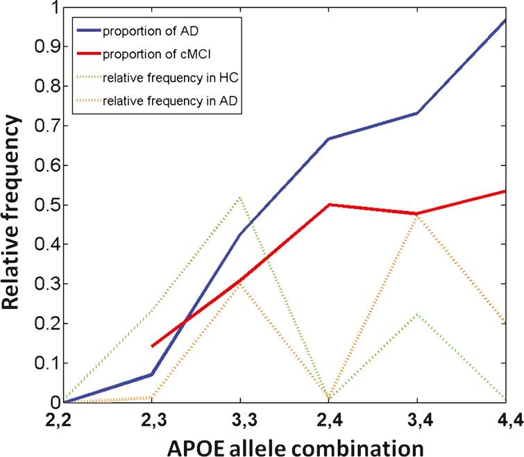 Accurate Prediction of Conversion to Alzheimer's Disease