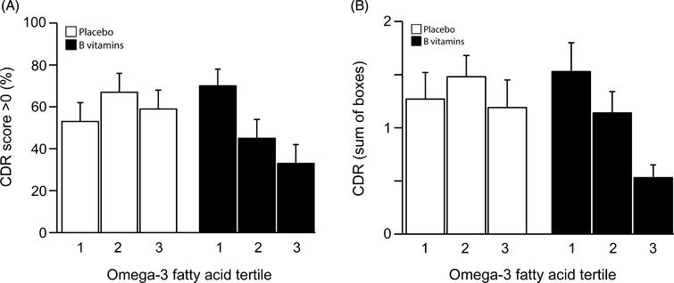 (A) Clinical Dementia Rating score after 2 years according to baseline omega-3 fatty acid concentration. The interaction between omega-3 tertiles and B vitamin treatment did not reach significance (p = 0.13). In the 3rd tertile of combined omega-3 fatty acids, the percent of subjects with CDR >0 was lower in the B vitamin group than in the placebo group (p = 0.043). See Table 2. Columns show mean scores and error bars indicate SEM. (B) Clinical Dementia Rating sum of boxes score after 2 years according to baseline omega-3 fatty acid concentration. The interaction between omega-3 tertiles and B vitamin treatment was not significant (p = 0.35). In the 3rd tertile of combined omega-3 fatty acids, the CDRsob score was lower in the B vitamin group than in the placebo group (p = 0.040). See Table 2. Columns show mean scores and error bars indicate SEM.
