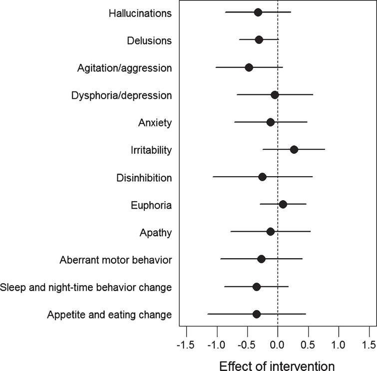 Difference in changes in neuropsychiatric symptoms between intervention and control group. Between-Group Differences in the Change from Baseline on the 12 sub-items of the Neuropsychiatric Inventory (ITT analysis, mean values, bars denote 95% CI). Negative values indicate less severe symptoms, and positive values indicate more severe symptoms after 16 weeks of exercise. No statistical analysis was applied, but the effect of exercise seemed to be driven by a general effect on several sub-items.
