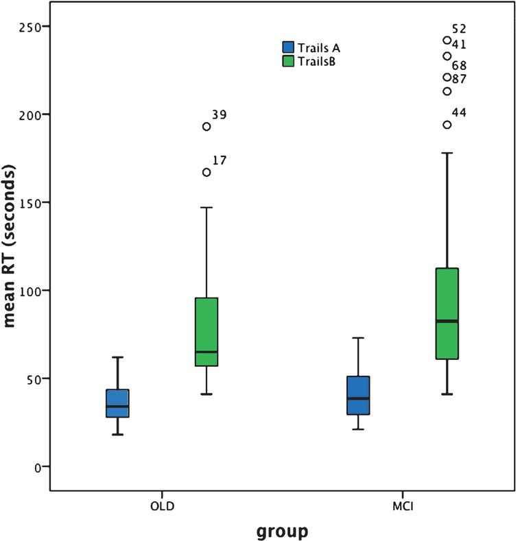 BOX plot of Trails A and B performance based on individual response speed (seconds).