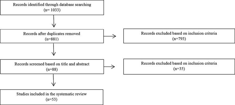 Flowchart of the data extraction process.