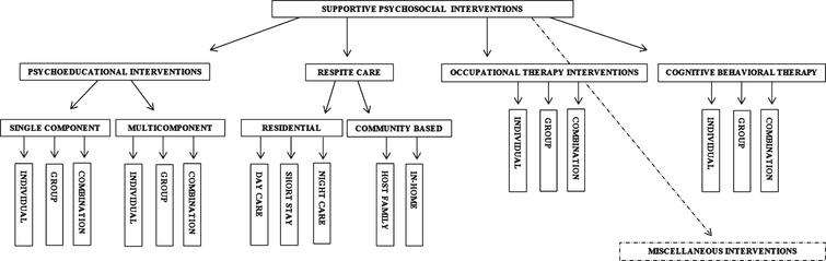 Classification of supportive interventions for caregivers of people with dementia.