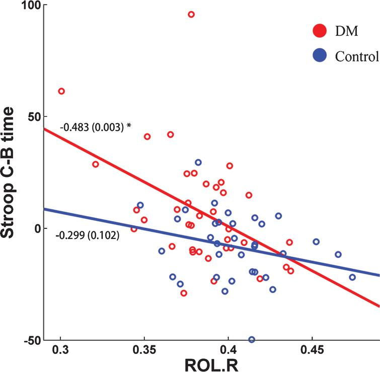 Disrupted White Matter Network and Cognitive Decline in Type