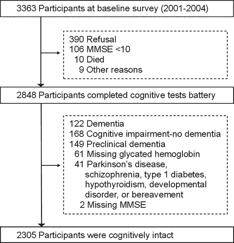 Early Cognitive Deficits in Type 2 Diabetes: A Population-Based