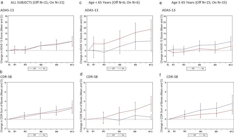 Change in ADAS-Cog 13 and CDR by treatment groups (all subjects) and effect of patient age on clinical outcome. A decreased score (down on the y axis) indicates improvement while an increased score (up on the y axis) indicates worsening. a) Change in ADAS-Cog13 over 12 months by treatment group in all subjects (n=42). b) Change in CDR-SB over 12 months by treatment group in all subjects (n=42). c) Change in ADAS-Cog13 over 12 months by treatment group in patients<65 (n=12). d) Change in CDR-SB over 12 months by treatment group in patients<65 (n=12). e) Change in ADAS-Cog13 over 12 months by treatment group in patients≥65 (n=30). f) Change in CDR-SB over 12 months by treatment group in patients≥65 (n=30). Values shown on graphs are mean ± standard error.