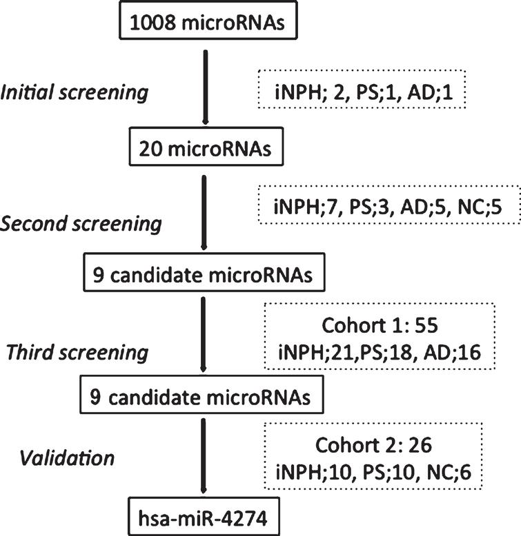Decreased Expression Of Hsa Mir 4274 Innbspcerebrospinal Fluid Of