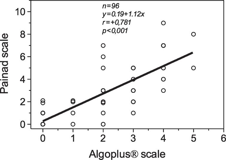 Algoplus ® Scale in Older Patients with Dementia: A
