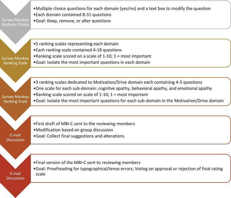 The Mild Behavioral Impairment Checklist  Mbi