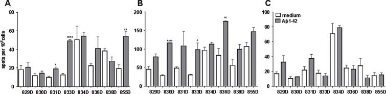ELISPOT analyzes for Aβ42 peptide re-stimulated splenocyte cultures of DNA Aβ42 immunized rabbits. A) The number of IL-17 secreting cells is shown following 48 h in cell culture. B) The number of IFNγ secreting cells. C) The number of IL-4 secreting cells per 106 splenocytes. *p<0.05, **p<0.005, ****p<0.0001.