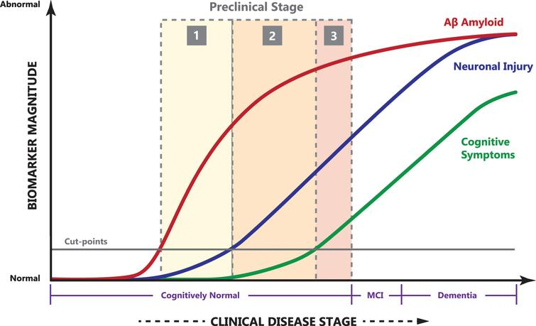 The relationship of clinical disease stage to biomarker magnitude (arbitrary units). Notice the long period of cognitively normal preclinical AD, quickly progressing though MCI to AD dementia. Image adapted with permission from [15].