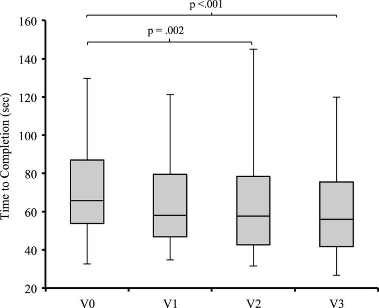Combined Dual-Task Gait Training and