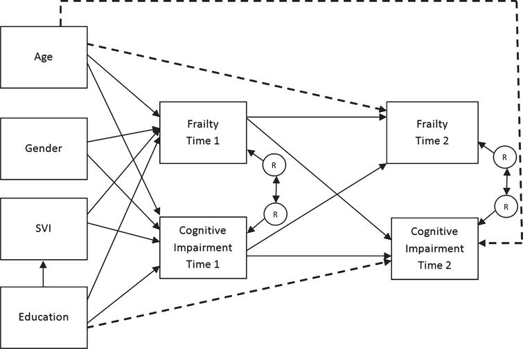 Dynamics of frailty and cognition after age 50 why it matters that path diagram of hypothesized and confirmed models solid lines represent hypothesized path and dashed lines ccuart Gallery