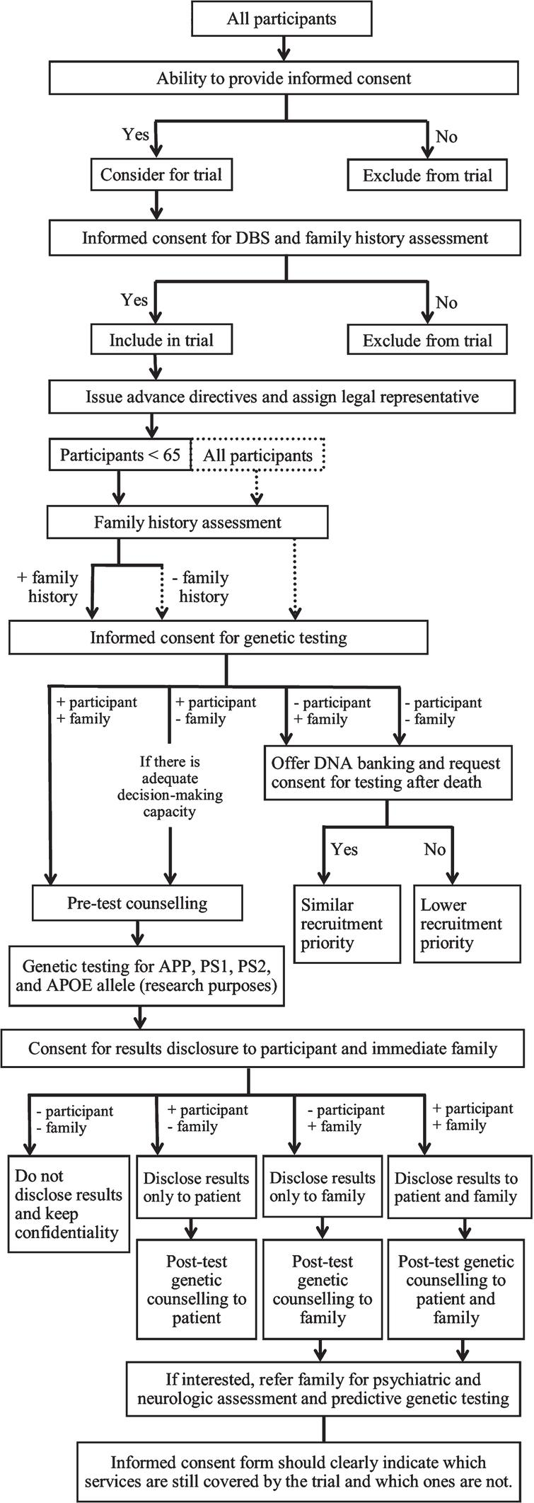 Ethical Considerations For Deep Brain Stimulation Trials In Patients Smith Jones Motors 2 Hp Wiring Diagram Decision Tree Providing Informed Consent And Genetic Testing Dbs Including People With