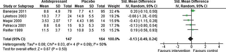 Forest plot of comparison of antidepressants versus placebo: Mean depression scores (6–13 weeks).