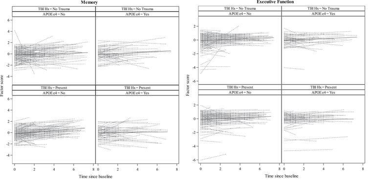 """Spaghetti plots of individual linear trajectories and unadjusted mean trajectory lines (SD per year) of standardized factor scores (Memory and Executive Function) from simple linear regressions for the """"Normal cohort"""" by TBI exposure and APOE ɛ4 groups."""