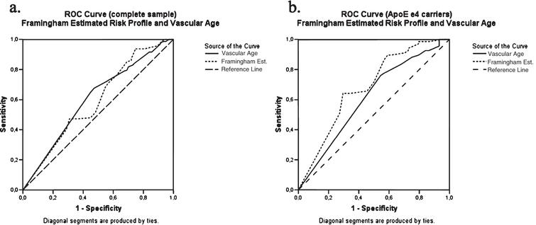 ROC Curve Analysis in (a) the complete sample and in (b) the subpopulation of ApoE ɛ4 carriers.