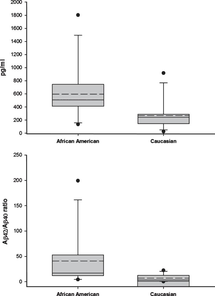 Top: Levels of Aβ42 were significantly increased (121%) in African Americans with Alzheimer's disease (p<0.011). Bottom: The Aβ42/Aβ40 ratio was significantly increased (493%) in African Americans with Alzheimer's disease (p<0.002). Plot symbols are defined in Fig. 1.