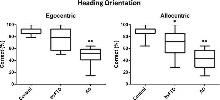 Correct egocentric and allocentric heading direction performance on the virtual supermarket task in patient and control participants. *Indicates significance to control and AD groups at p<0.05. **Indicates significance to control and bvFTD groups at p<0.05.