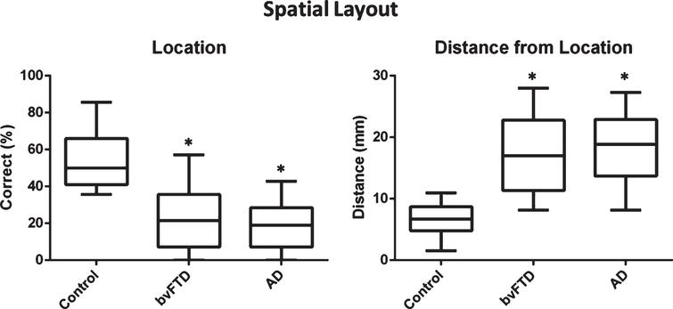 Patient and healthy control participants' performance on the spatial layout component of the virtual supermarket task: judgement of correct spatial location and distance from correct location. *Indicates significance to control at p<0.01.