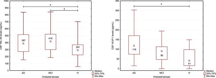 (a) CSF YKL-40 levels in study groups. (b) CSF VILIP-1 levels in study groups. *Statistically significant (p<0.05).