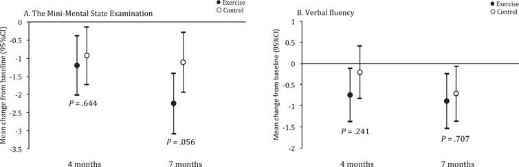 Between-group differences from baseline in Mini-Mental State Examination (MMSE) and Verbal fluency (VF). Values are least square mean change from baseline, with 95% confidence intervals, from linear mixed-effects models adjusted for age, sex, and antidepressant use.