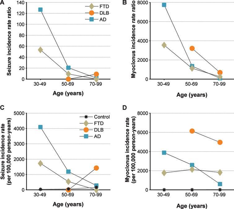 Relative Incidence of Seizures and Myoclonus in Alzheimer's