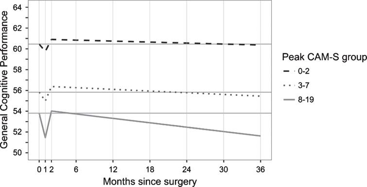 Delirium Severity Post-Surgery and its Relationship with