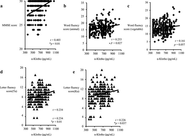 Association between α-Klotho and Deep White Matter Lesions