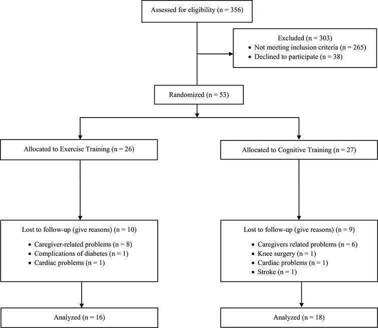 Exercise Training On Locomotion In Patients With Alzheimers Disease