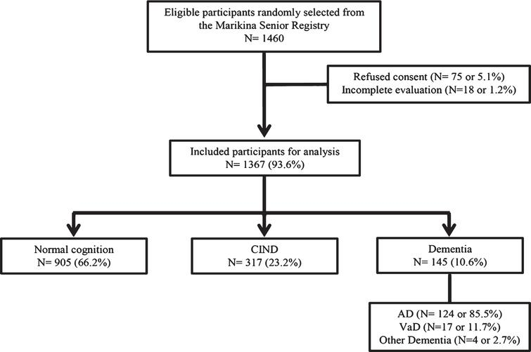 Prevalence of Dementia and Associated Risk Factors: A Population-Based  Study inthe Philippines - IOS Pressdx.doi.org