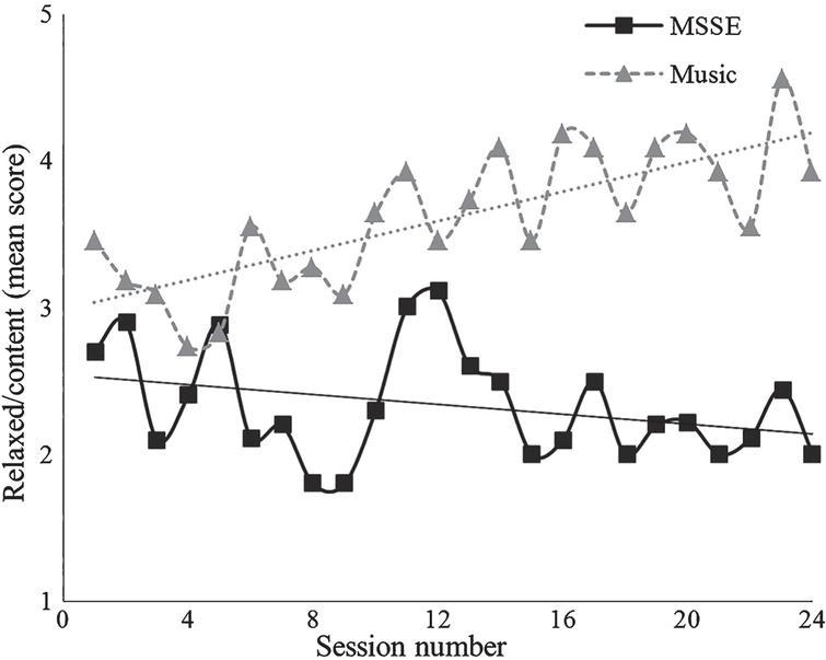 Multisensory Stimulation and Individualized Music Sessions