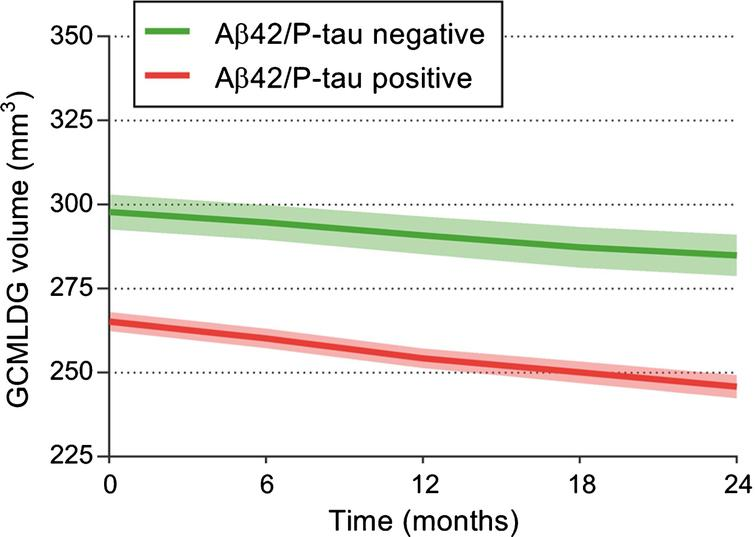 Predicting and Tracking Short Term Disease Progression in