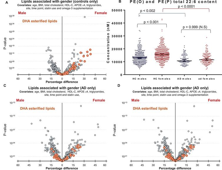 Associations of DHA containing lipid species with gender in control and Alzheimer's disease groups. A) Linear regression of lipid species against gender, adjusting for clinical covariates, omega-3 supplementation and statin use using most recent samples of cognitively normal controls (n = 696). B) Concentrations of total PE(O) and PE(P) species esterified with a 22:6 fatty acid in cognitively normal males (n = 288) and females (n = 408), and in AD males (n = 109) and females (n = 159). p-values were obtained from a Dunn's test after Kruskal-Wallis analysis. Black lines represent the median with 95% confidence intervals. C, D) Linear regression adjusting for clinical covariates using most recent samples of AD individuals (n = 268). C) No adjustment for omega-3 supplementation. D) Adjusted for omega-3 supplementation.