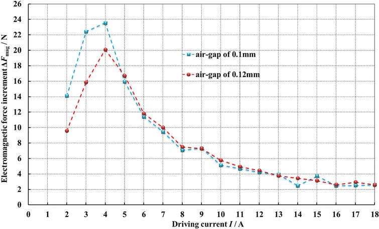 solenoid air gap effects of structure parameters on the static electromagnetic