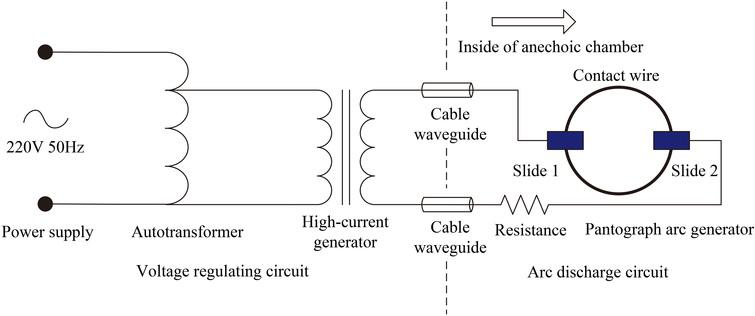 Conducted electromagnetic noise characteristics of