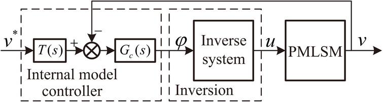 Linearizing control of a permanent magnet linear synchronous