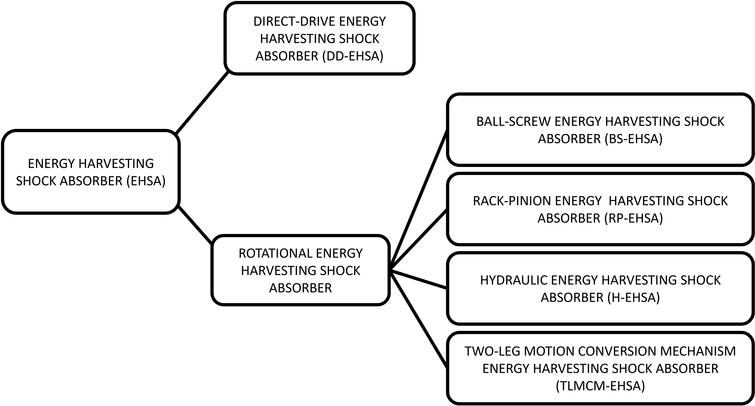 Methodology for comparing the functional performance of