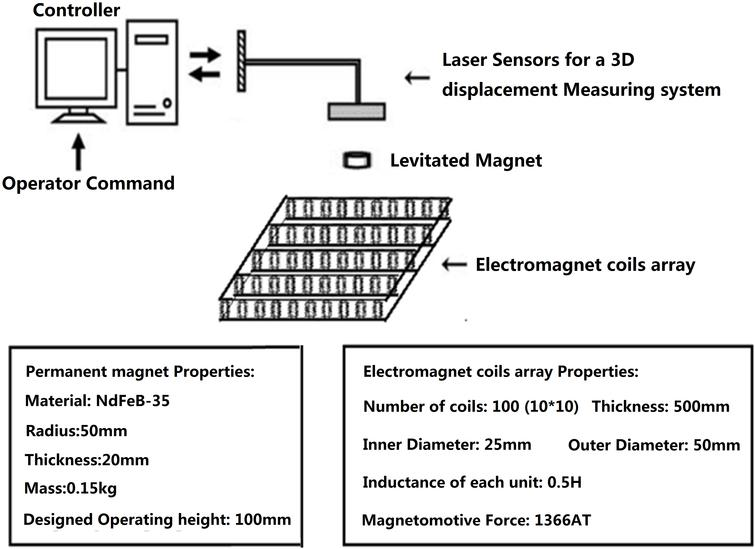 Modeling and controller design of a novel large-gap magnetic