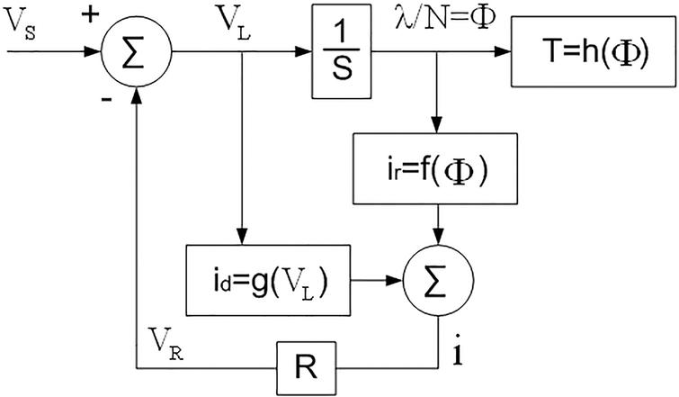 A novel nonlinear modeling for estimate the dynamics of an