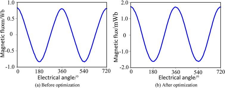 Design and performance ysis of a novel transverse flux ... on