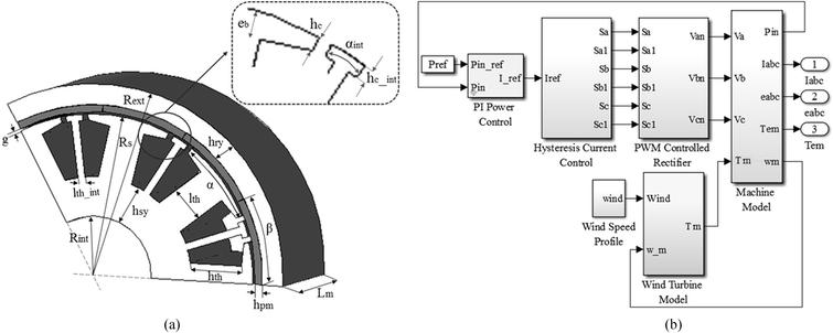 Design of a brushless DC permanent-magnet generator for use