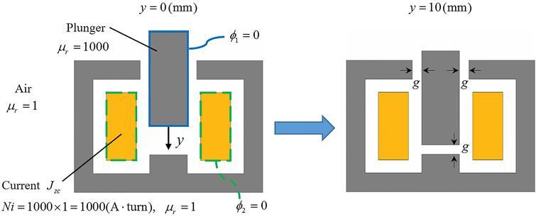 Multiple level set method for multi-material shape