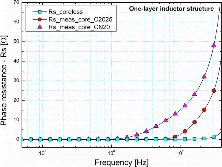 Characterization of customized ferrite cores for a compact six-phase